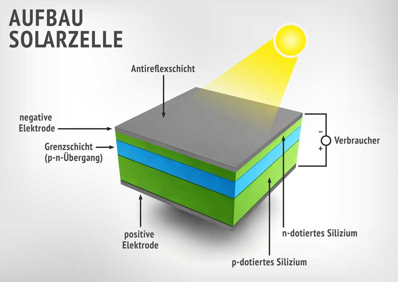Aufbau einer Solarzelle